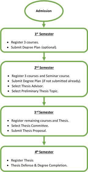 thesis proposal kfupm