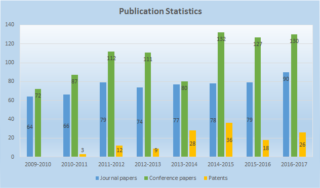 Publications_Statistics_2016-2017.png
