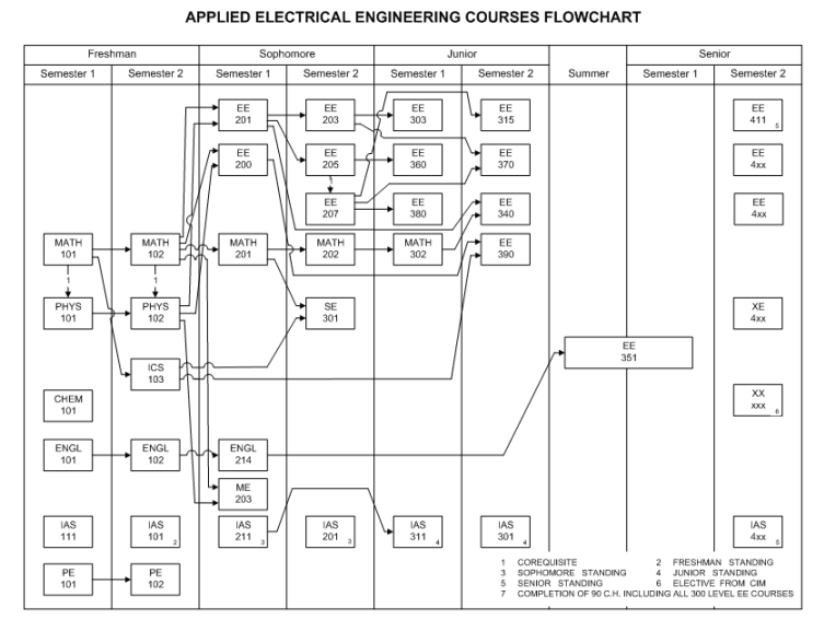 mis 302 flowchart Management information systems degree overview management information systems (mis) is the design and management of information technology (it) for an organization.