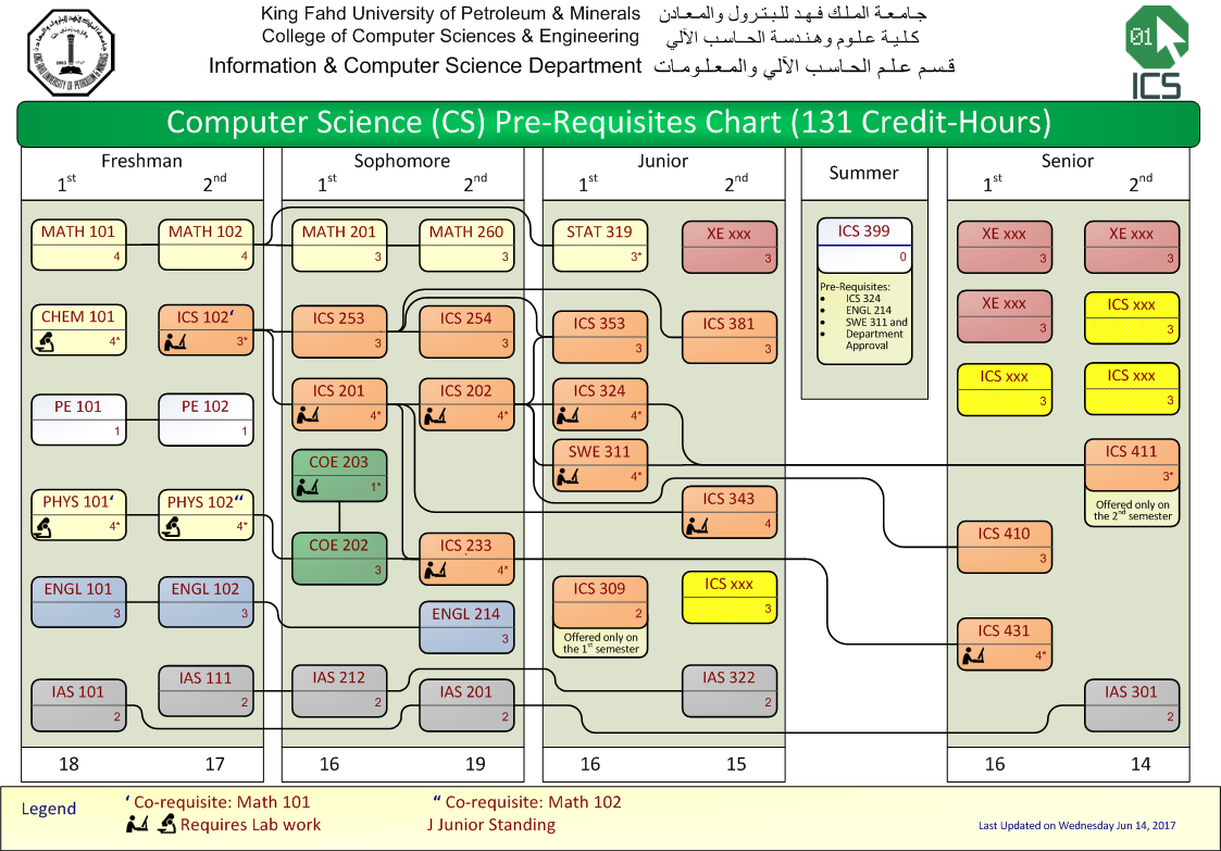 Information Computer Science Bs In Diagram You May View The Full Image