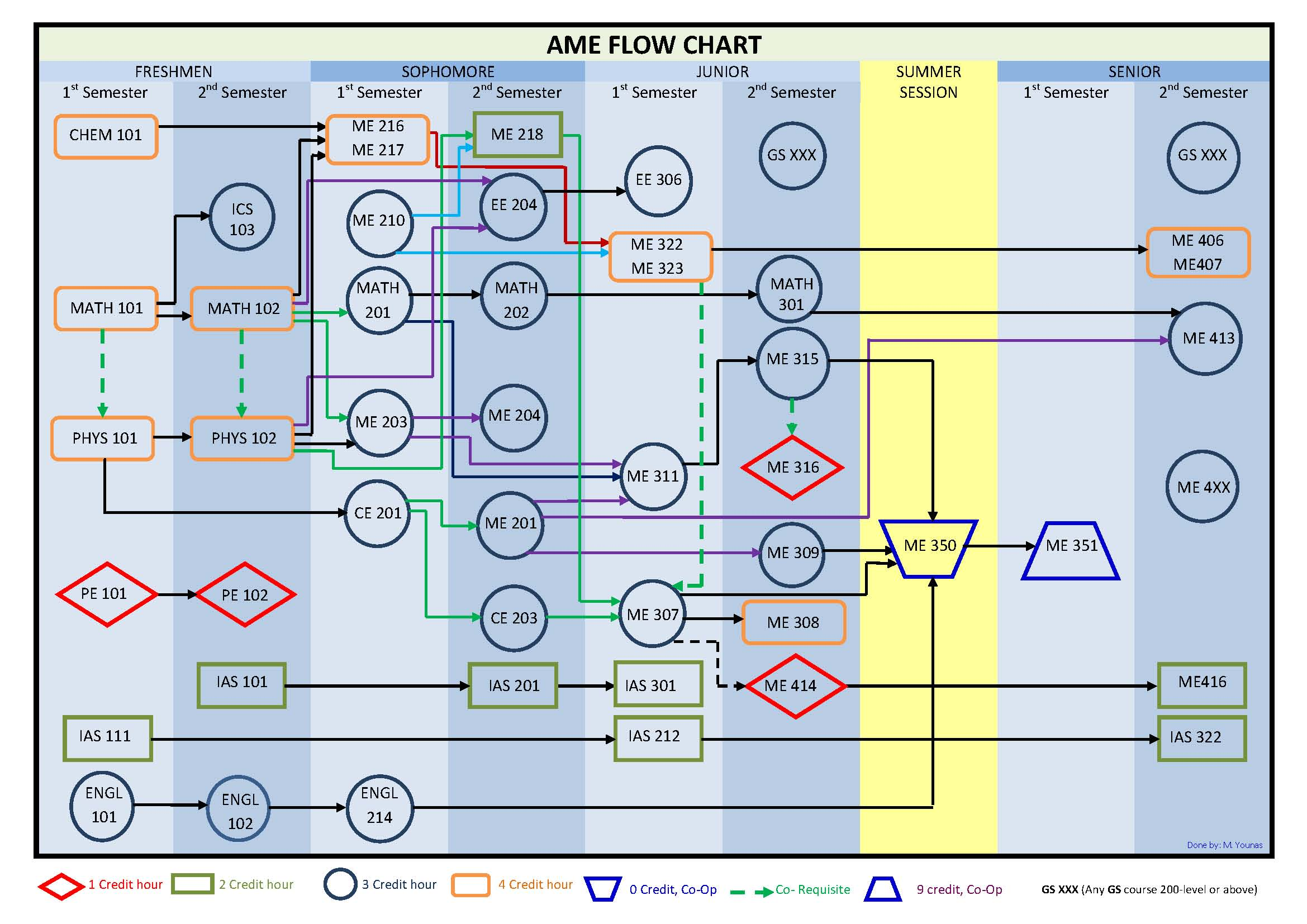 AME FLOW CHART (Revised November 2014).jpg