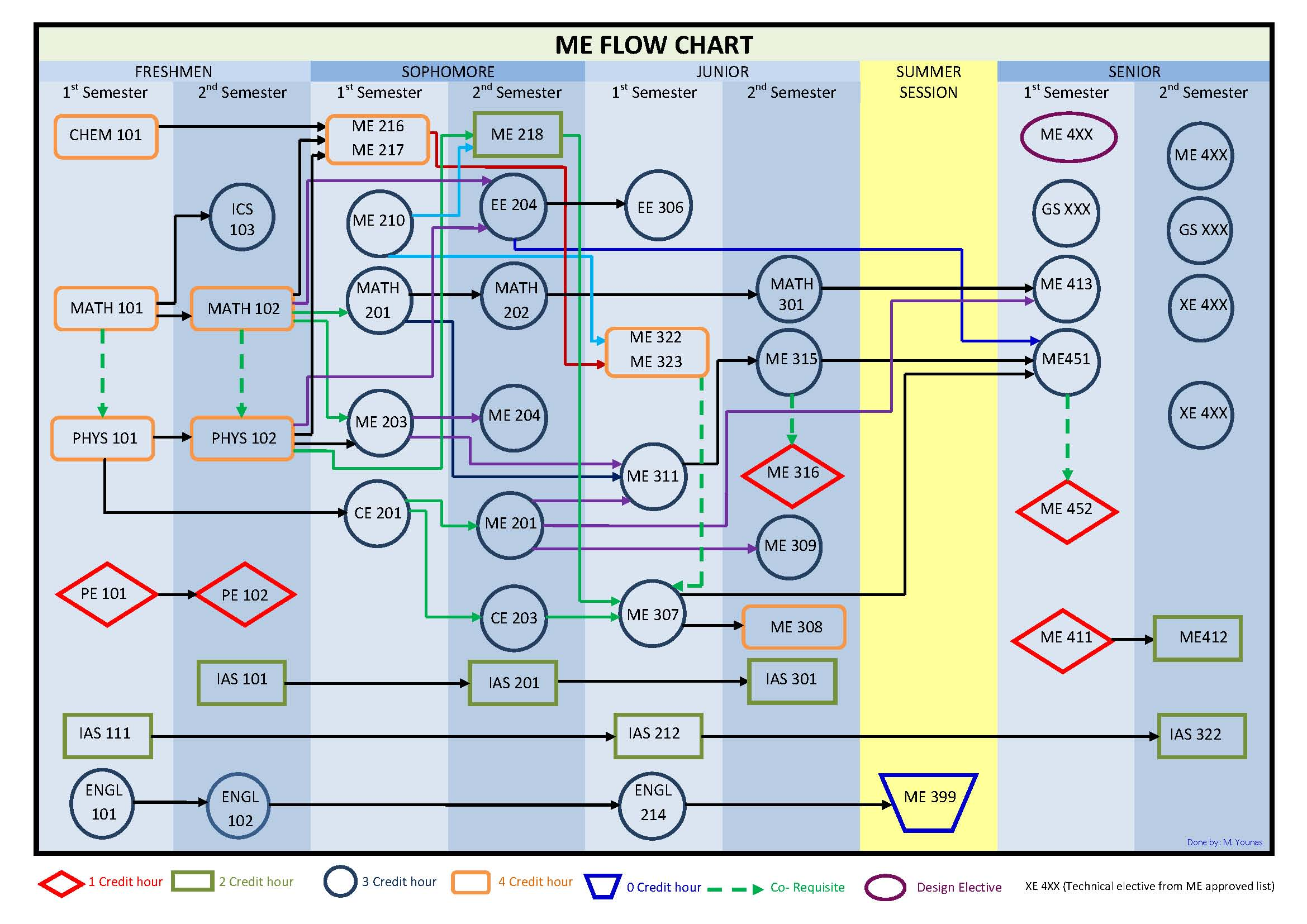 flow chart format - Mersn.proforum.co