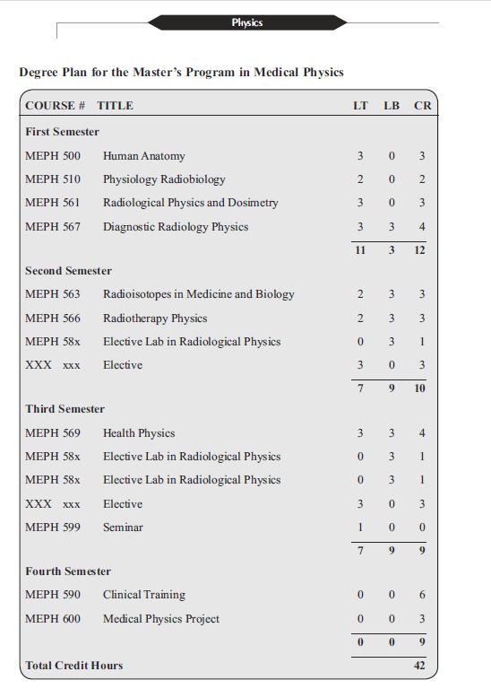Physics - MSc Medical Physics